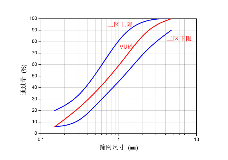 VU砂级配完全符合二区中砂要求_副本.jpg